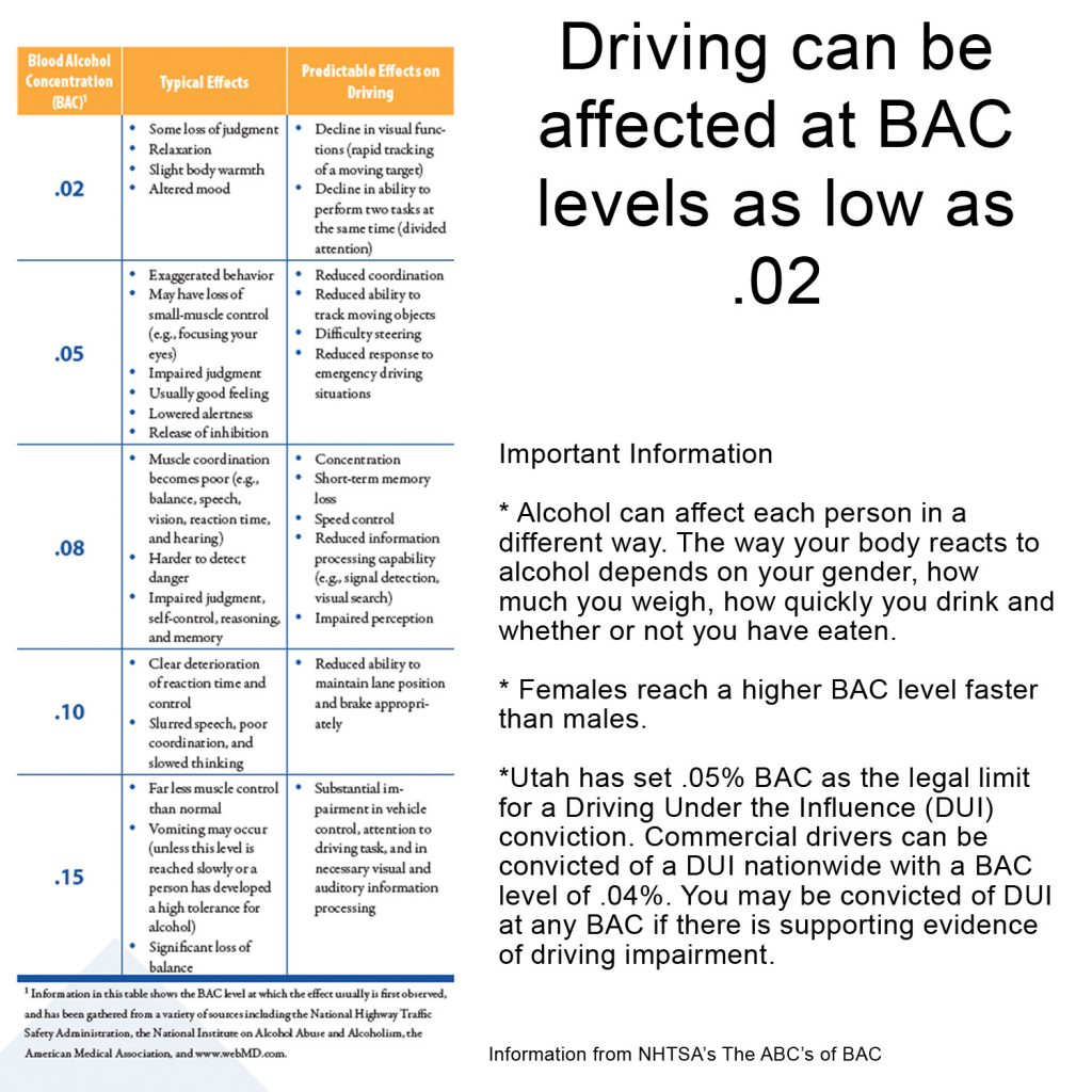 Chart shows levels of BAC from .02 to .15 and text reads: Driving can be affected at BAC levels as low as .02. Important Information * Alcohol can affect each person in a different way. The way your body reacts to alcohol depends on your gender, how much you weigh, how quickly you drink and whether or not you have eaten. * Females reach a higher BAC level faster than males. *Utah has set .05% BAC as the legal limit for a Driving Under the Influence (DUI) conviction. Commercial drivers can be convicted of a DUI nationwide with a BAC level of .04%. You may be convicted of DUI at any BAC if there is supporting evidence of driving impairment.