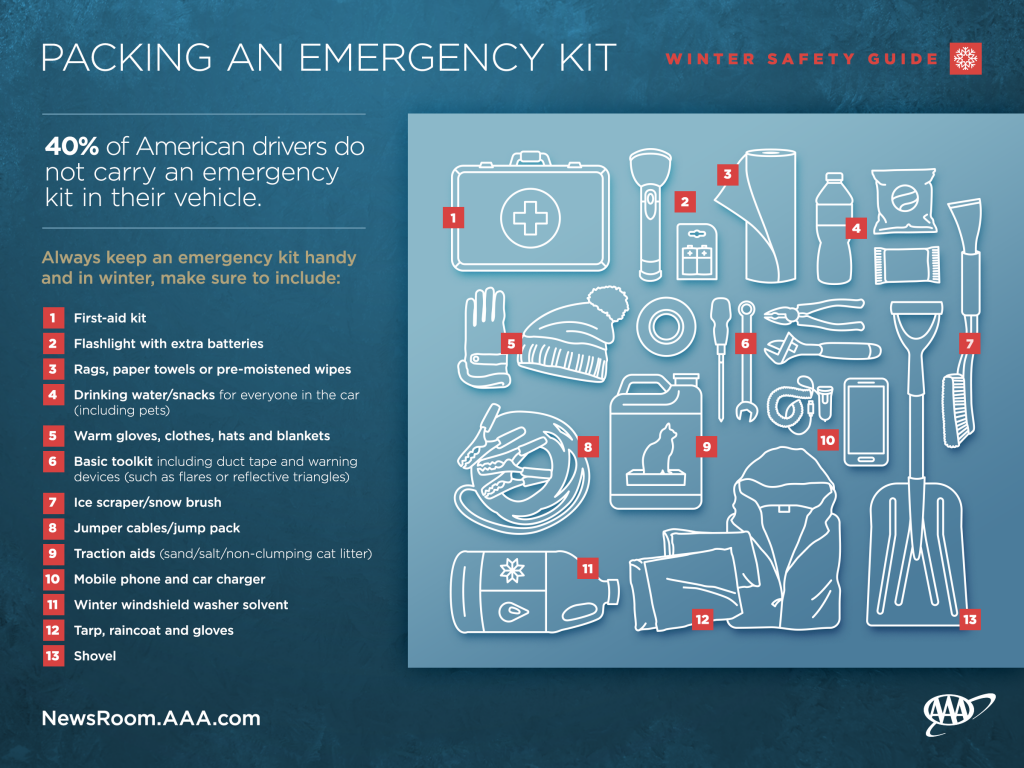 Packing an Emergency Kit - 40% of American driver do not carry an emergency kit in their vehicle. Image shows outline of important items to carry in an emergency kit. List shows 13 items to carry in an emergency kit.