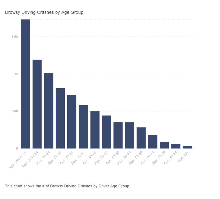 Bar graph shows breakdown of drowsy driving crashes by age.