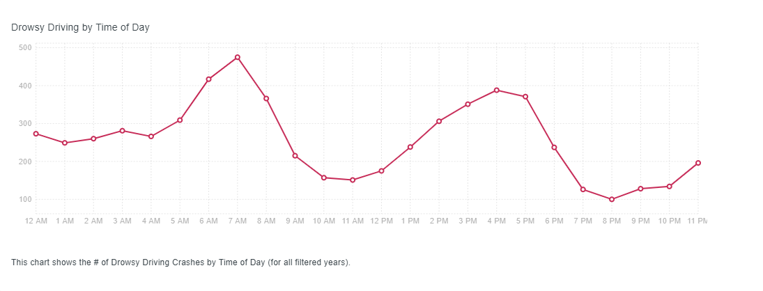 Line graph shows number and time of day of drowsy driving crashes.