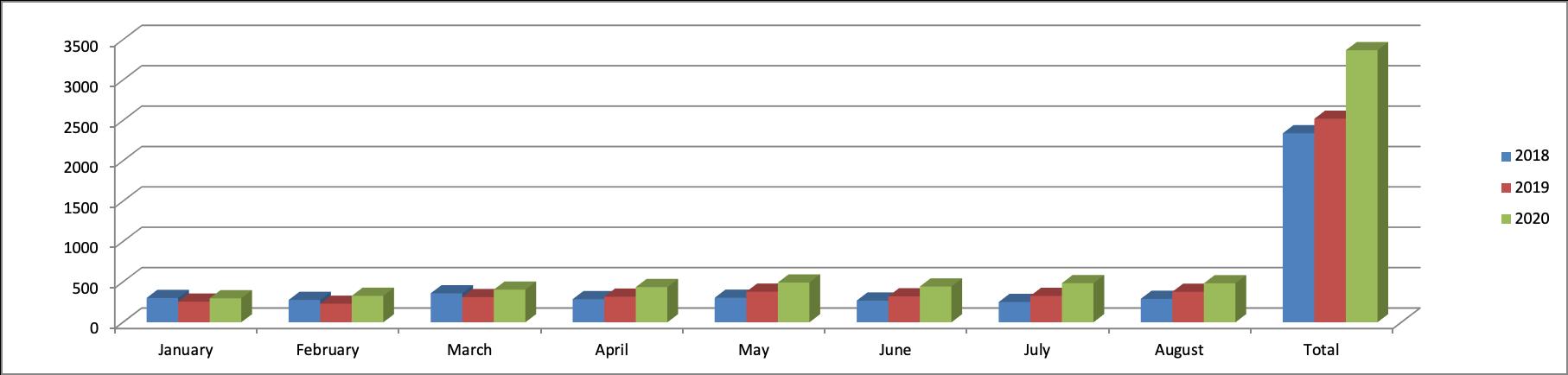 graph showing 100 + mph citations
