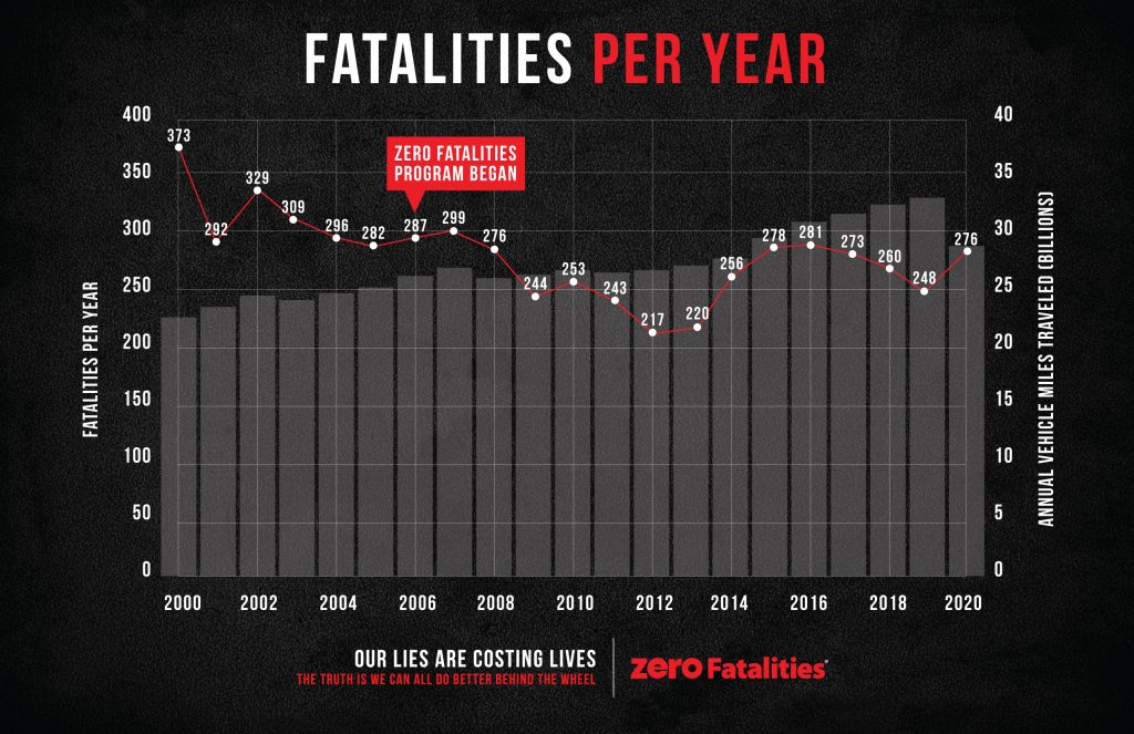 Chart shows Utah traffic related fatalities over a number of years.