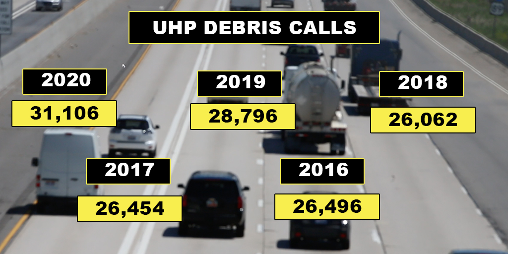 Image shows cars driving on a freeway with stats about debris calls for UHP troopers overlaid