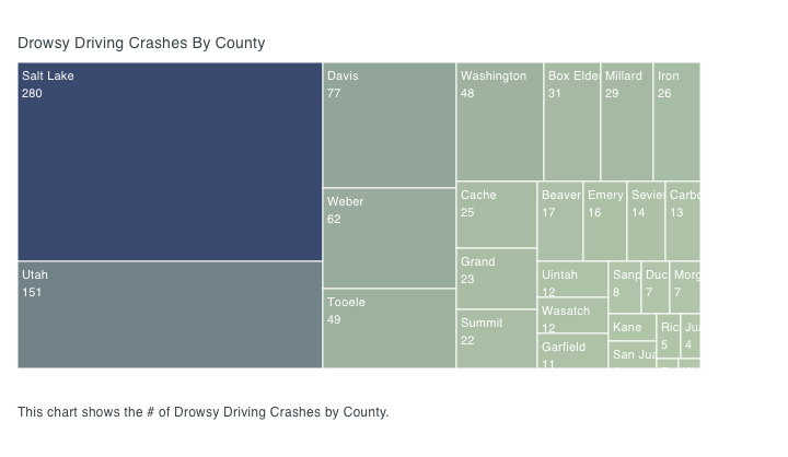 Drowsy Driving Crashes By County