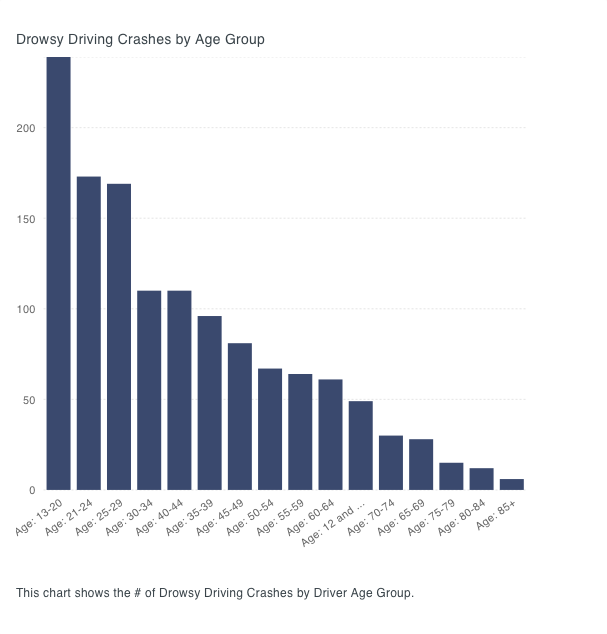 Drowsy Driving Crashes by Age Group