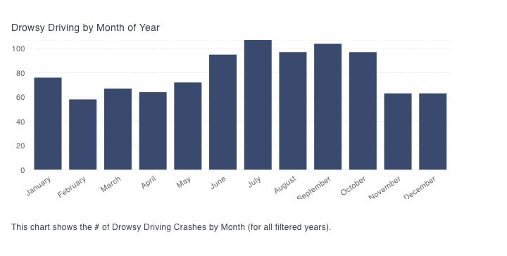 Drowsy Driving by Month of Year